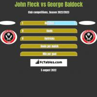 John Fleck vs George Baldock h2h player stats