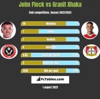John Fleck vs Granit Xhaka h2h player stats