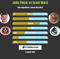 John Fleck vs Grant Ward h2h player stats