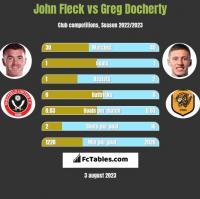 John Fleck vs Greg Docherty h2h player stats