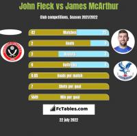 John Fleck vs James McArthur h2h player stats