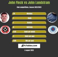 John Fleck vs John Lundstram h2h player stats