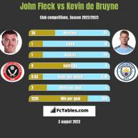 John Fleck vs Kevin de Bruyne h2h player stats