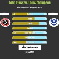 John Fleck vs Louis Thompson h2h player stats