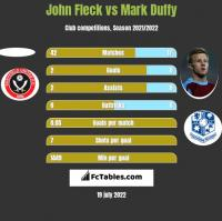 John Fleck vs Mark Duffy h2h player stats
