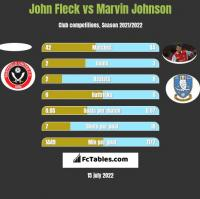 John Fleck vs Marvin Johnson h2h player stats