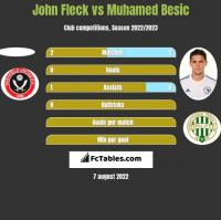 John Fleck vs Muhamed Besic h2h player stats