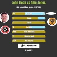 John Fleck vs Alfie Jones h2h player stats
