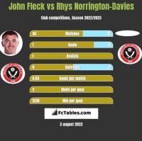 John Fleck vs Rhys Norrington-Davies h2h player stats