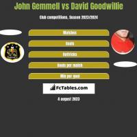 John Gemmell vs David Goodwillie h2h player stats