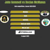 John Gemmell vs Declan McManus h2h player stats