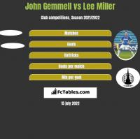 John Gemmell vs Lee Miller h2h player stats