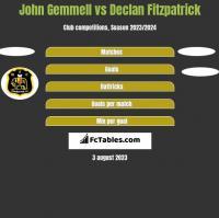 John Gemmell vs Declan Fitzpatrick h2h player stats