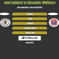 John Goddard vs Alexander Whitmore h2h player stats