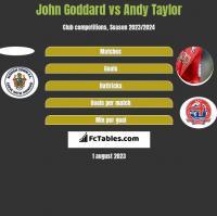 John Goddard vs Andy Taylor h2h player stats
