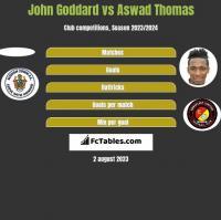 John Goddard vs Aswad Thomas h2h player stats