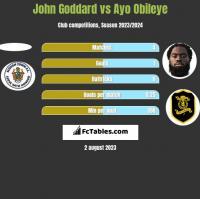 John Goddard vs Ayo Obileye h2h player stats