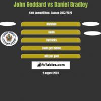 John Goddard vs Daniel Bradley h2h player stats