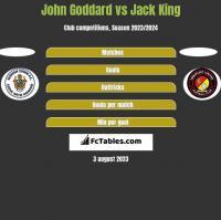 John Goddard vs Jack King h2h player stats