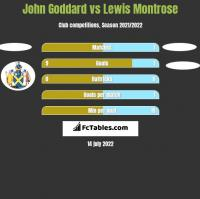 John Goddard vs Lewis Montrose h2h player stats