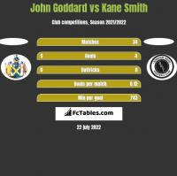 John Goddard vs Kane Smith h2h player stats
