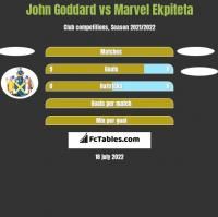 John Goddard vs Marvel Ekpiteta h2h player stats