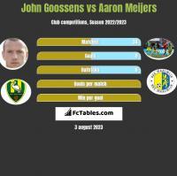 John Goossens vs Aaron Meijers h2h player stats