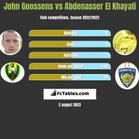 John Goossens vs Abdenasser El Khayati h2h player stats