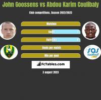 John Goossens vs Abdou Karim Coulibaly h2h player stats