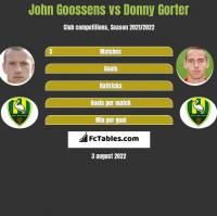 John Goossens vs Donny Gorter h2h player stats