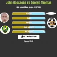 John Goossens vs George Thomas h2h player stats