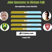 John Goossens vs Hicham Faik h2h player stats