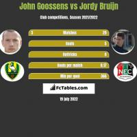 John Goossens vs Jordy Bruijn h2h player stats