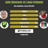 John Goossens vs Lasse Schoene h2h player stats