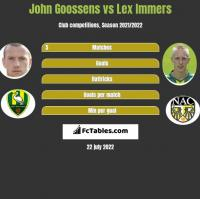 John Goossens vs Lex Immers h2h player stats