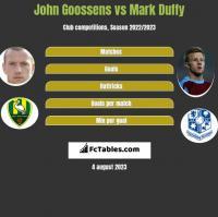 John Goossens vs Mark Duffy h2h player stats