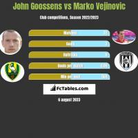 John Goossens vs Marko Vejinovic h2h player stats