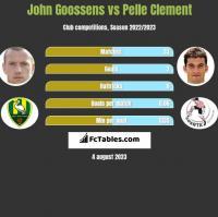 John Goossens vs Pelle Clement h2h player stats