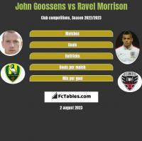 John Goossens vs Ravel Morrison h2h player stats