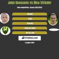 John Goossens vs Rico Strieder h2h player stats