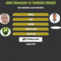 John Goossens vs Tomislav Gomelt h2h player stats