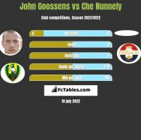 John Goossens vs Che Nunnely h2h player stats