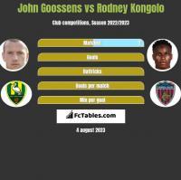 John Goossens vs Rodney Kongolo h2h player stats