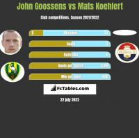 John Goossens vs Mats Koehlert h2h player stats