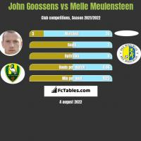 John Goossens vs Melle Meulensteen h2h player stats