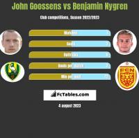 John Goossens vs Benjamin Nygren h2h player stats
