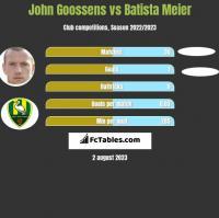 John Goossens vs Batista Meier h2h player stats