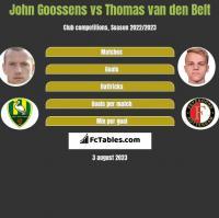 John Goossens vs Thomas van den Belt h2h player stats