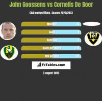 John Goossens vs Cornelis De Boer h2h player stats