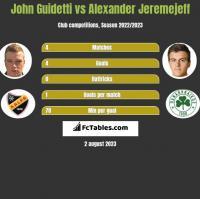 John Guidetti vs Alexander Jeremejeff h2h player stats